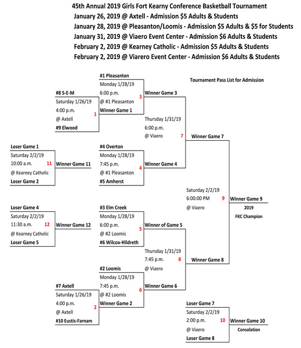2019 FKC Girls Basketball Bracket