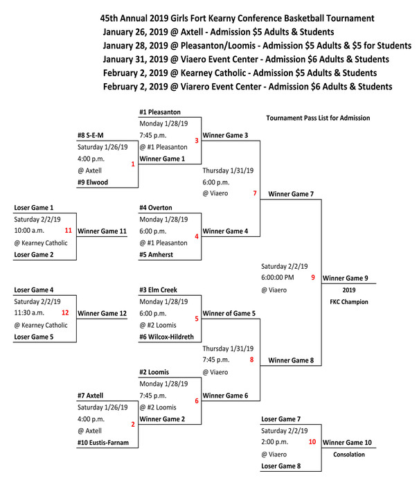2019 FKC Basketball Tourney Brackets - updated