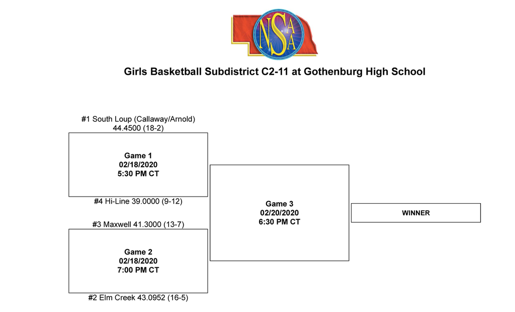 2020 Girls Subdistrict Bracket